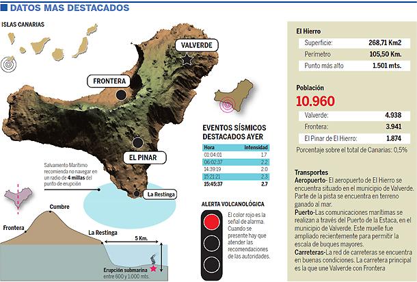 Infografía El Hierro erupcion submarina 11102011