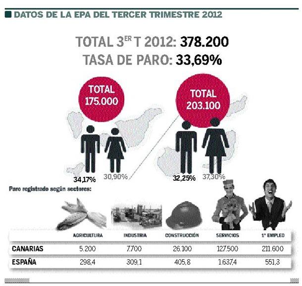 datos desempleo epa