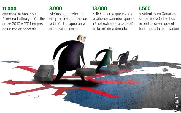 Emigración crisis Canarias - Ilustración: Suja 12