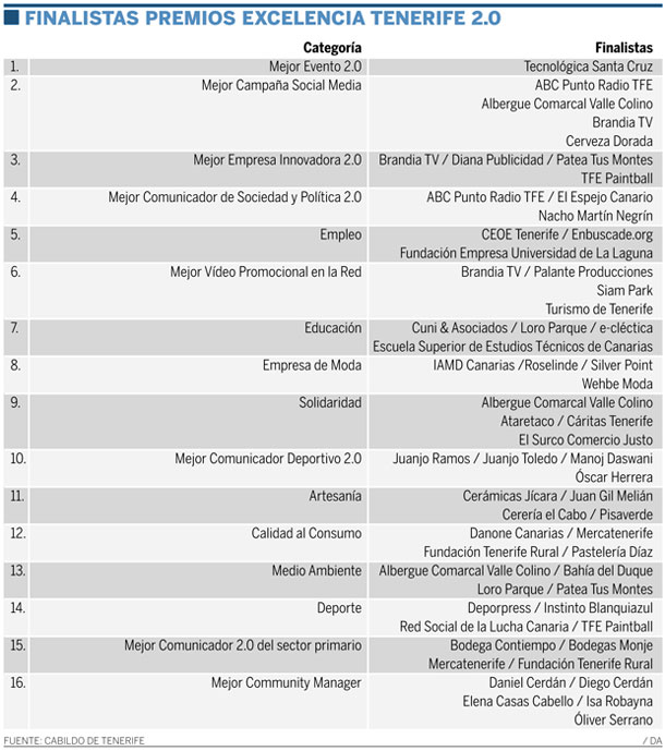 FINALISTAS PREMIOS EXCELENCIA TENERIFE 2.0