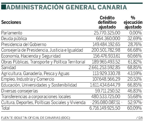 EJECUCION PRESUPUESTO CANARIAS 2012