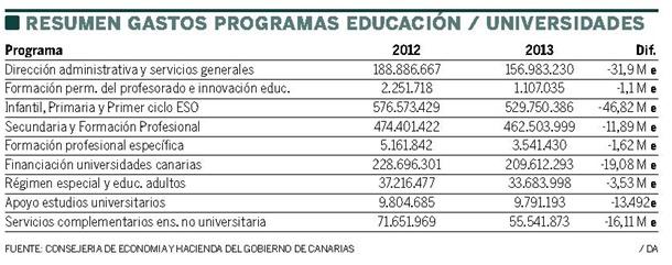 presupuestos educacion y universidades