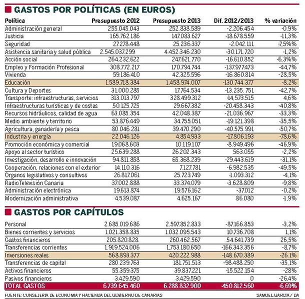 Gastos por politicas (en EUROS)