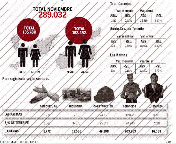 Canarias registra desempleados m s en noviembre for Oficina empleo canarias