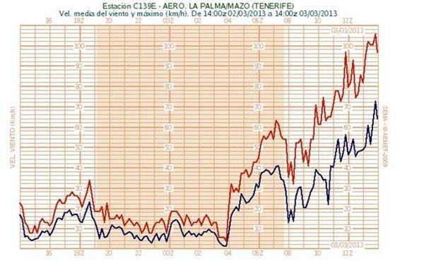Rachas muy fuertes de viento del Noroeste han superado los 110 km./h en el Aeropuerto de La Palma. | AEMET CANARIAS