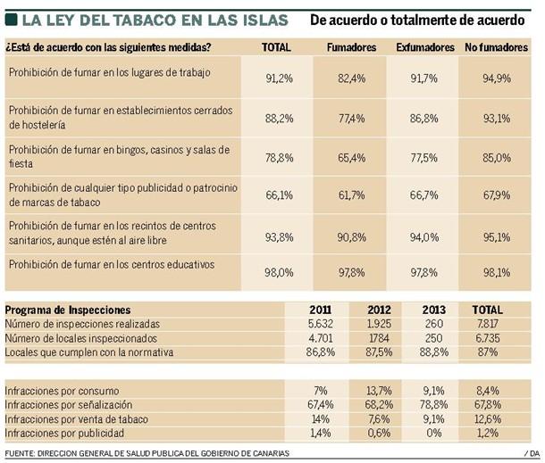 aplicacion Ley del Tabaco en Canarias