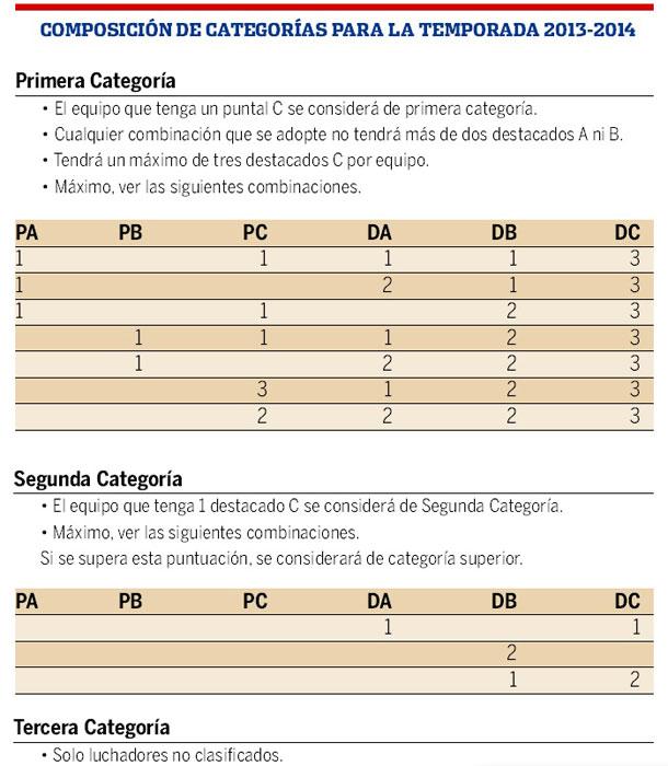 COMPOSICIÓN CATEGORIAS LUCHA 2013-2014
