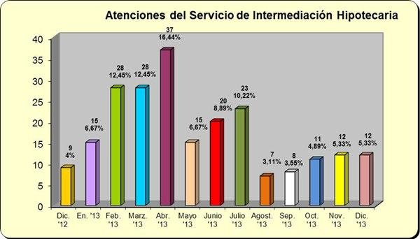 El Servicio de Intermediación Hipotecaria fue puesto en marcha en diciembre de 2012. | DA