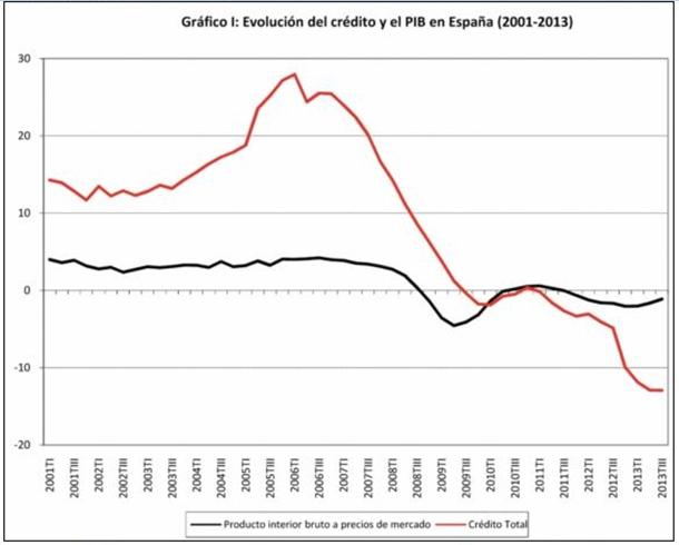 gráfico I: Evolución del crédito y del PIB en España
