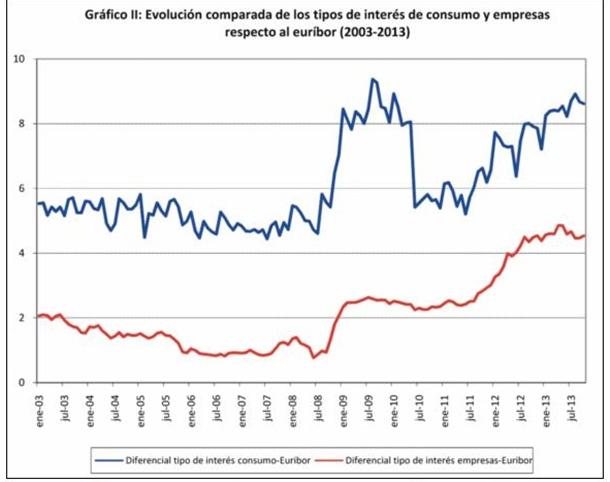 gráfico II: Evolución comparada de los tipos de interés de consumo y empresas respecto al euríbor