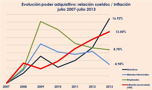 EVOLUCIÓN SALARIAL EN ESPAÑA