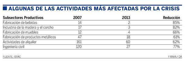 ACTIVIDADES AFECTADAS CRISIS SANTA CRUZ
