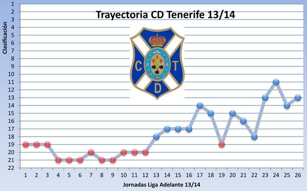 trayectoria CD Tenerife