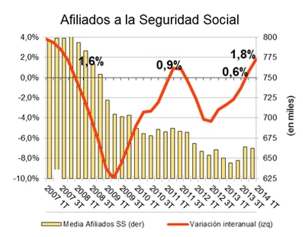 afiliados Seguridad Social