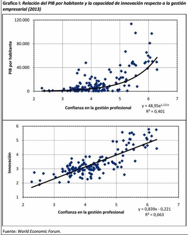 grafico1 Relacion del PIB por habitante y la capacidad de innovación