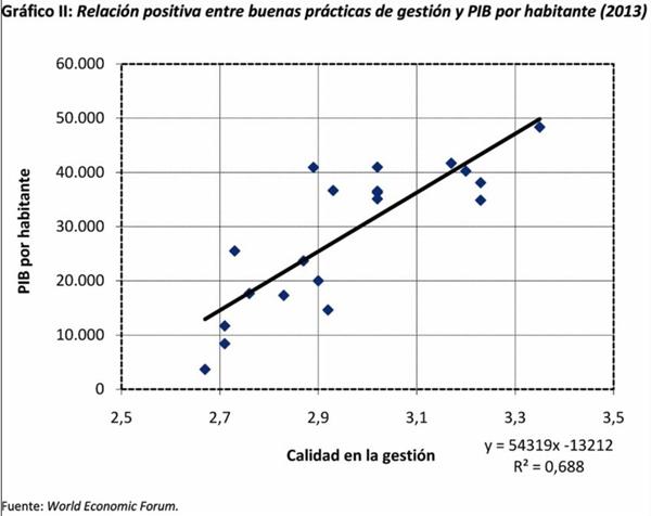 grafico2 Buenas prácticas de gestión y PIB por habitante