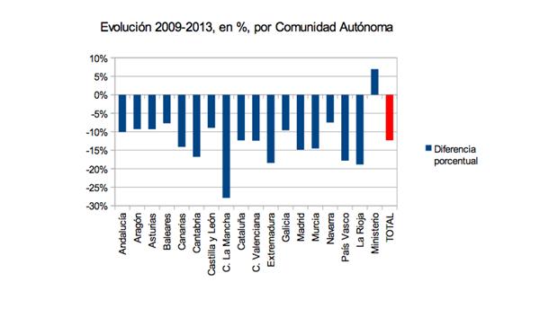 Ránking de ingresos por ccaa en las universidades