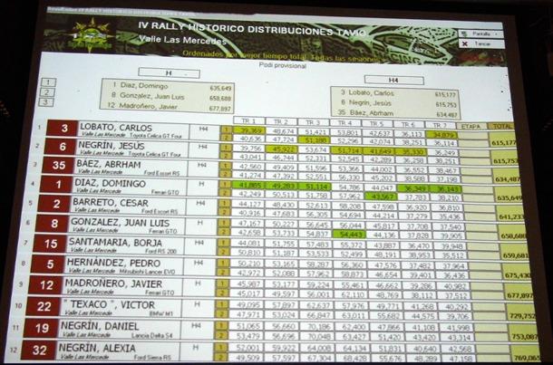 Rally Slot Las Mercedes clasificacion