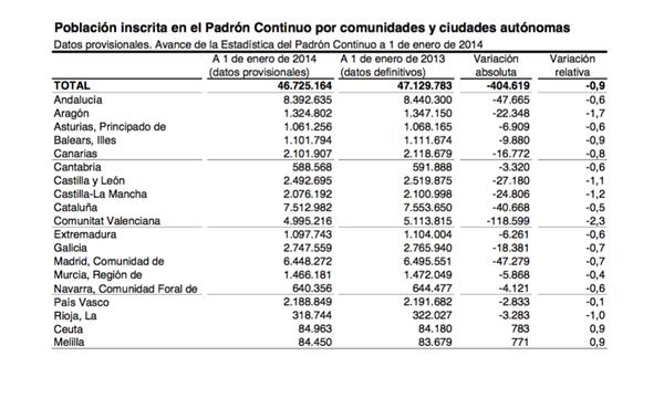 Datos del Instituto Nacional de Estadística