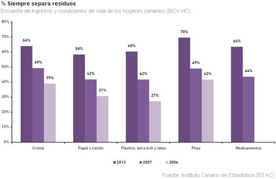 Gráfico de separación de residuos en Canarias