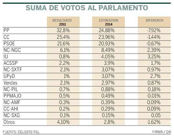 suma de votos al Parlamento