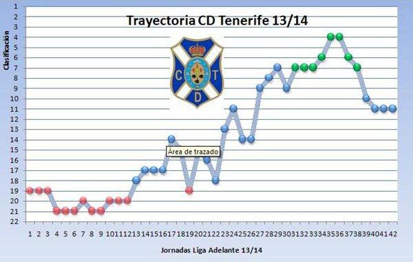 En esta gráfica se muestra la evolución en la tabla del equipo isleño en las 42 jornadas jugadas. | CD TENERIFE