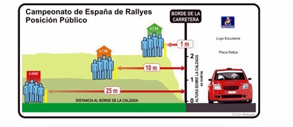 Recomendación para la ubicación de los espectadores durante un tramo. / federación española de automovilismo