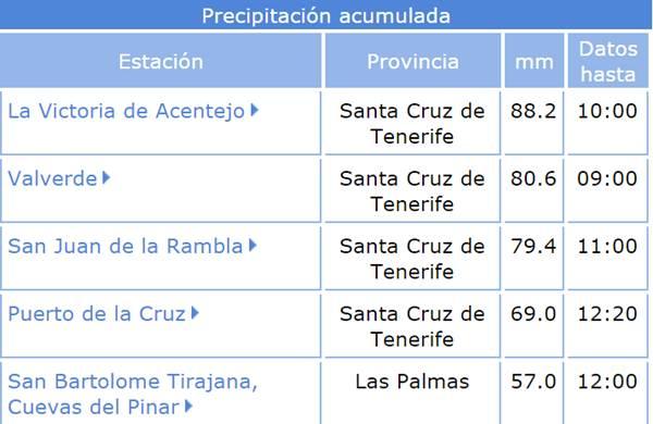 Precipitación acumulada en Canarias. | Aemet