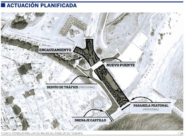 actuación planificada de Aguas
