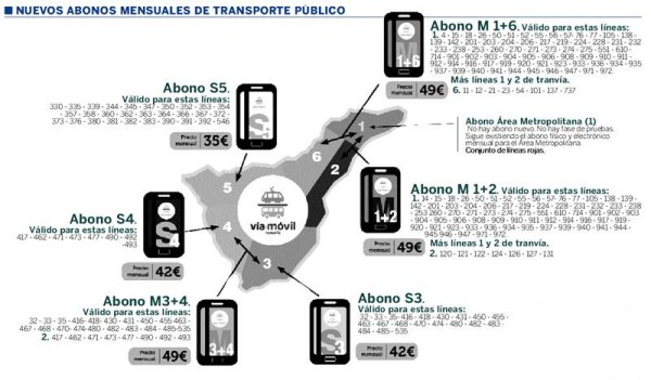 nuevos abonos mensuales de transporte en Tenerife