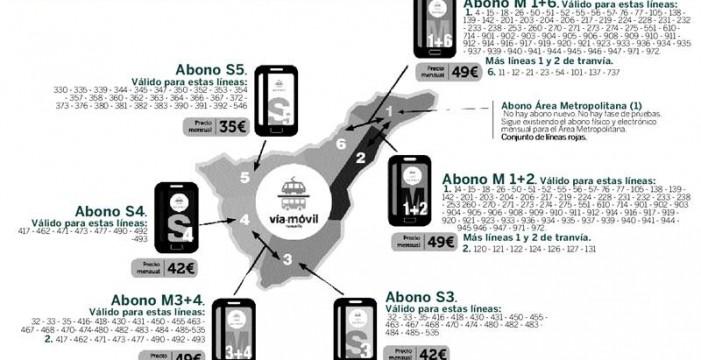 El uso del móvil permite descuentos del 50% en el tranvía y la guagua