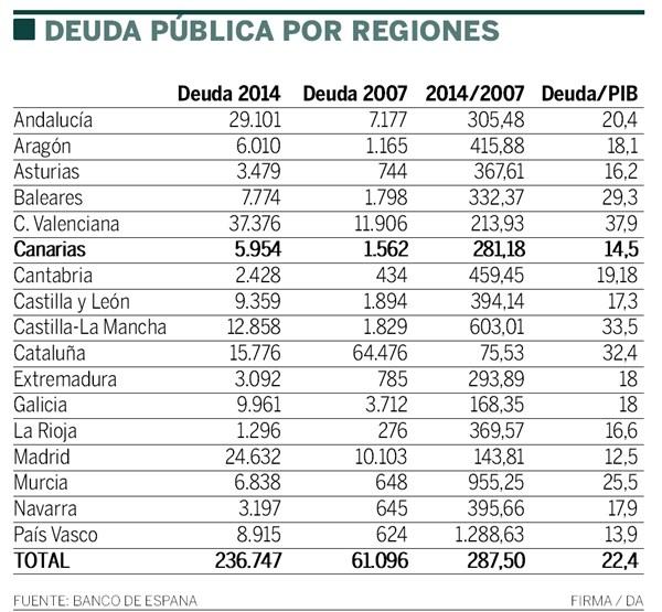 deuda publica por regiones