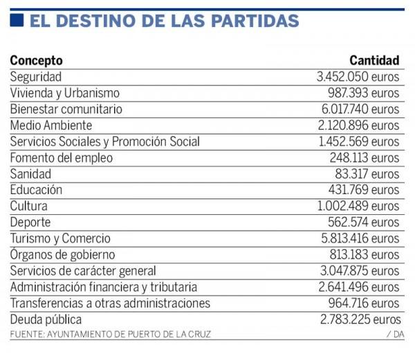 partidas presupuestos Puerto de la Cruz