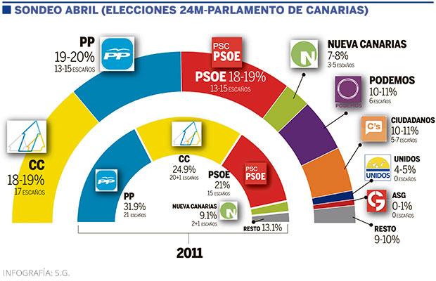 SONDEO ABRIL 24M PARLAMENTO