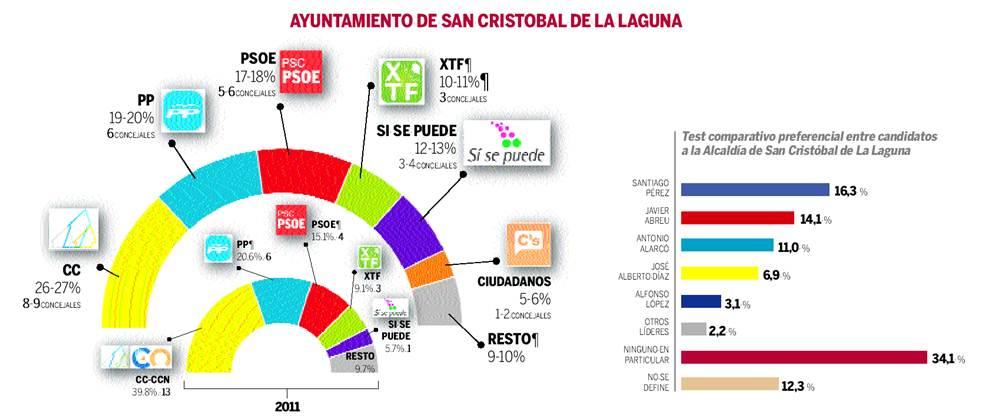 sondeo 24M ayuntamiento de La Laguna