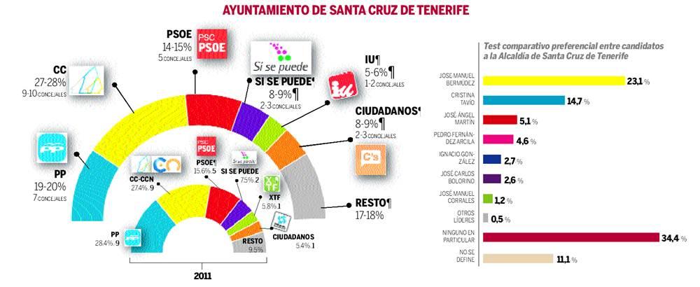 sondeo 24M ayuntamiento de Santa Cruz de Tenerife