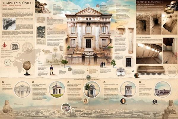 Esta infografía formó parte de la exposición sobre la Logia Añaza. / DA