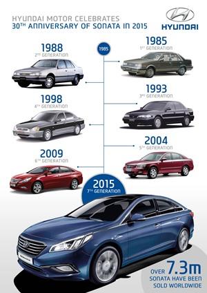 Hyundai Sonata evolución
