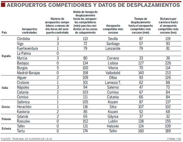AEROPUERTOS COMPETIDORES