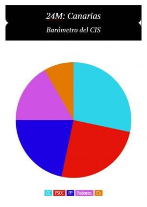 Barómetro CIS Canarias