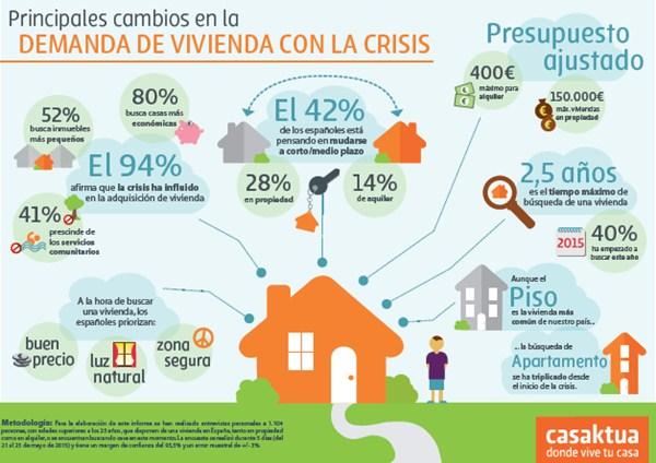 Infografía con los principales datos del estudio presentado por el portal Casaktua.com. / DA