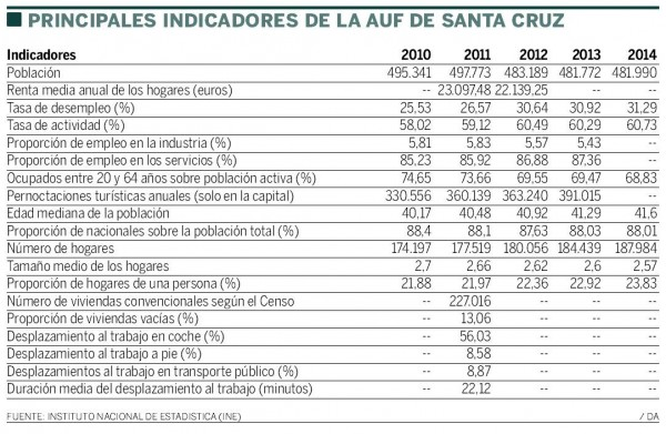 indicadores de la AUF en Santa Cruz de Tenerife
