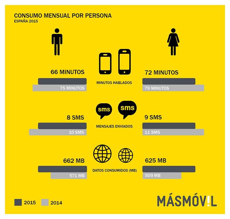 CONSUMO INTERNET ESPAÑA