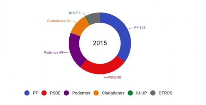 El PP gana las elecciones, pero Podemos da opciones al PSOE
