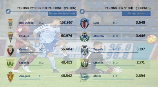 Campeones de invierno en Twitter de la Liga Adelante 2015/2016