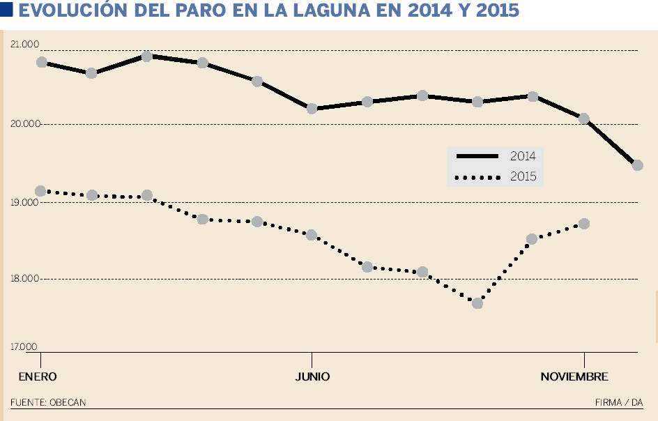 evolución del paro en La Laguna 2014 2015