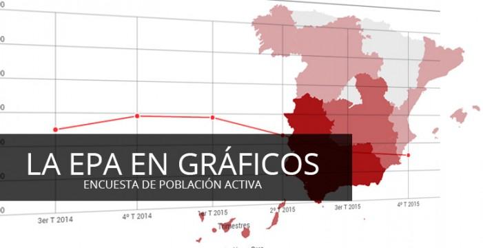 Datos de la Encuesta de Población Activa (EPA), en gráficos