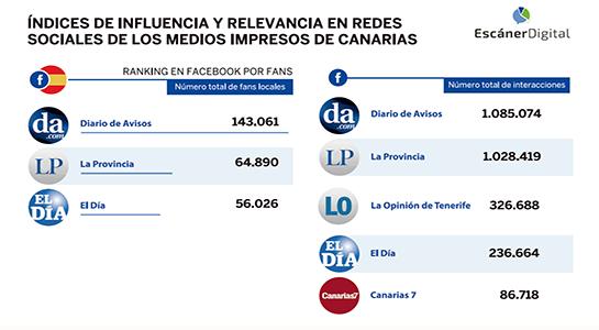 DIARIO DE AVISOS, más líder aún en las redes sociales