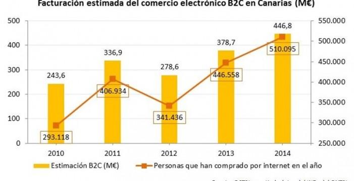 El volumen de negocio del comercio electrónico en Canarias alcanza los 447 millones