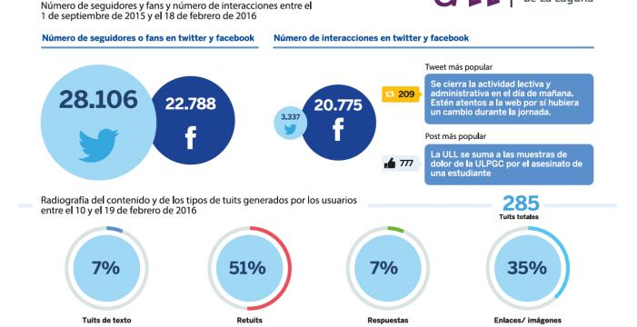 Las Universidades Públicas Canarias a examen en las redes sociales